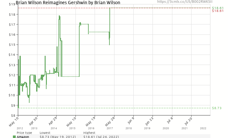 Amazon price history chart for Brian Wilson Reimagines Gershwin
