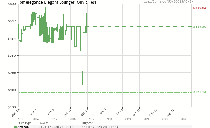 Amazon price history chart for Homelegance Elegant Lounger, Olivia Tess