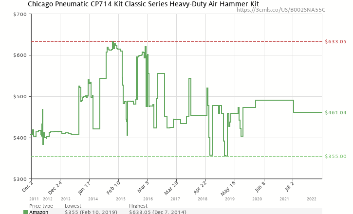 Amazon price history chart for Chicago Pneumatic CP714K Super Duty Air Hammer Kit