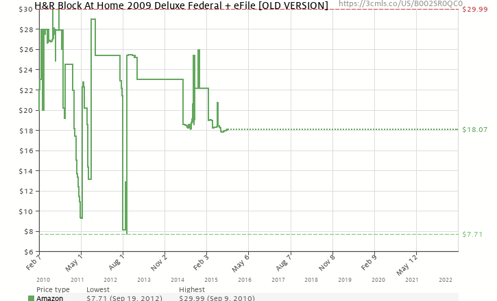 Amazon price history chart for H&R Block At Home 2009 Deluxe Federal + eFile [OLD VERSION]
