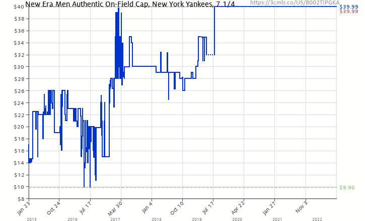 b86bd7cd1ad Amazon price history chart for MLB New York Yankees Game AC On Field  59Fifty Fitted Cap