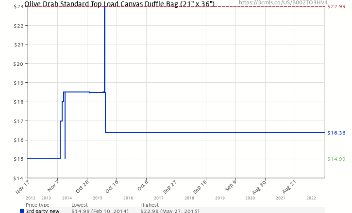 Amazon price history chart for Olive Drab Standard Top Load Canvas Duffle  Bag (21