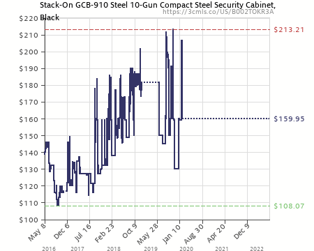 Amazon Price History Chart For Stack On GCB 910 Steel 10 Gun Compact