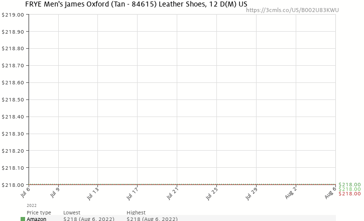 Amazon price history chart for FRYE Men's James Oxford,Tan,12 M US