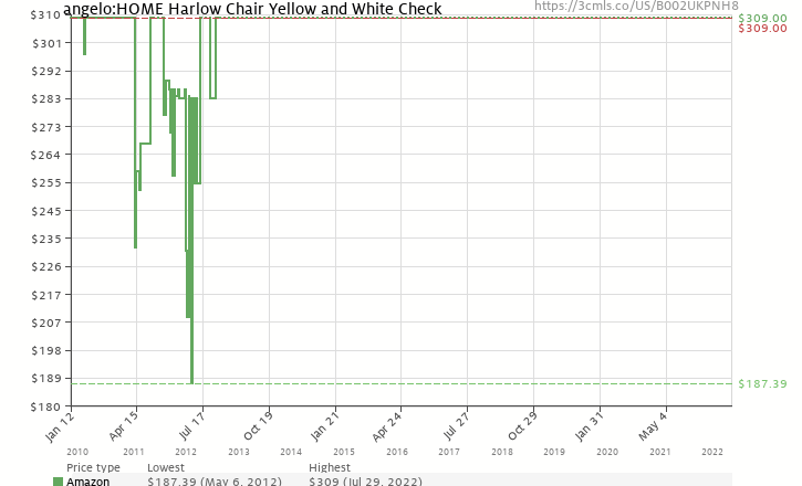 Amazon price history chart for angelo:HOME Harlow Chair Yellow and White Check
