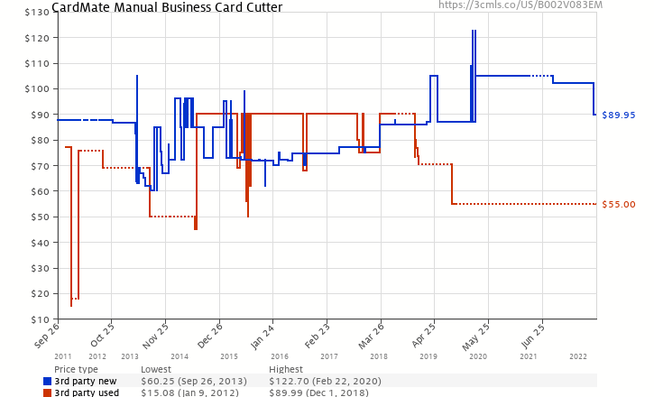 Cardmate manual business card cutter b002v083em amazon price amazon price history chart for cardmate manual business card cutter b002v083em colourmoves