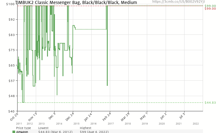 Amazon price history chart for Timbuk2 Classic Messenger Bag,Black/Black/Black,M