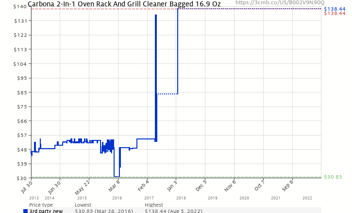 History Chart For Carbona 2 In 1 Oven Rack And Grill Cleaner