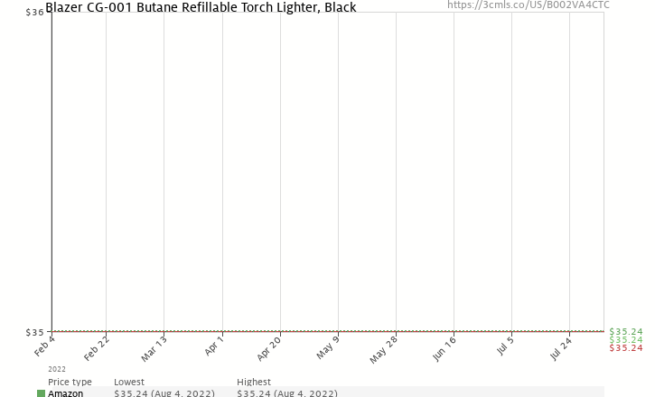 Amazon price history chart for Blazer CG-001 Butane Refillable  Torch Lighter, Black