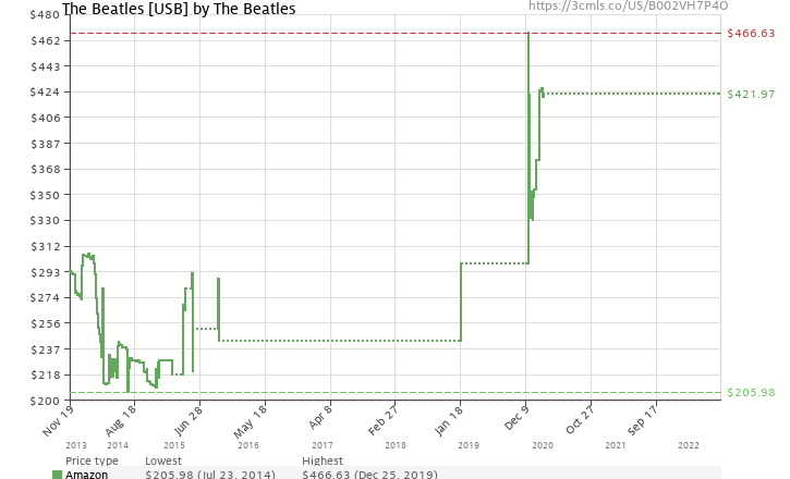 Amazon price history chart for The Beatles [USB]
