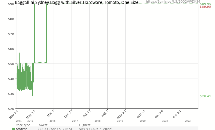 77ba34cd49 Amazon price history chart for Baggallini Sydney Bagg with Silver Hardware