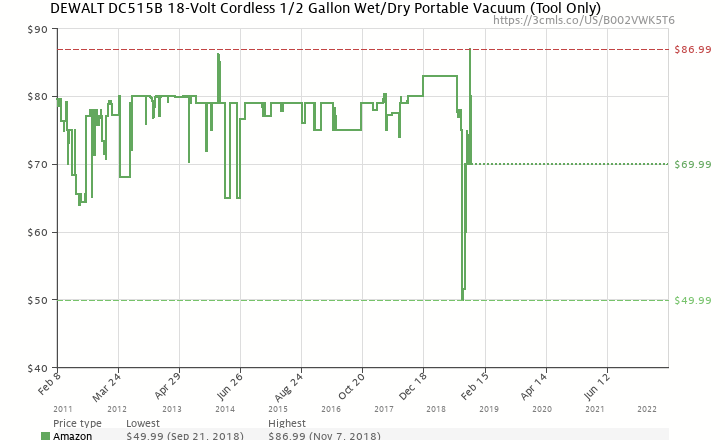 Amazon price history chart for DEWALT Bare-Tool DC515B 18-Volt Cordless 1/2 Gallon Wet/Dry Portable Vacuum (Tool Only, No Battery)