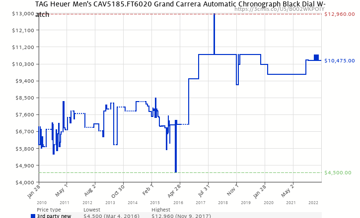 Amazon price history chart for TAG Heuer Men's CAV5185.FT6020 Grand Carrera Automatic Chronograph Black Dial Watch