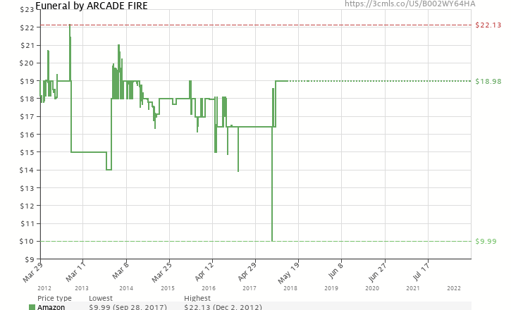 Amazon price history chart for Funeral (180 Gram Vinyl + Download)