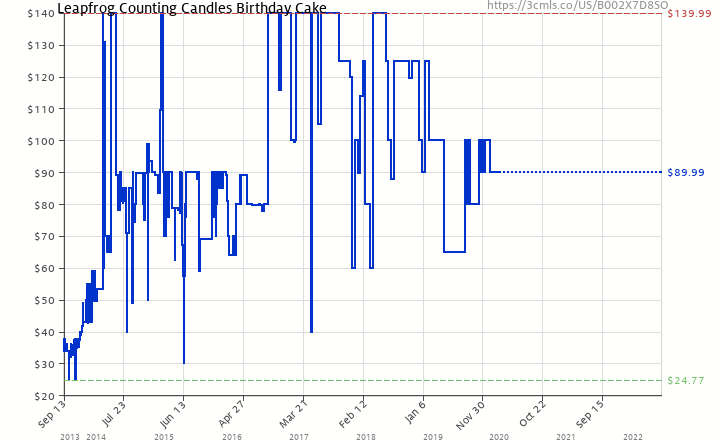 Amazon Price History Chart For Leapfrog Counting Candles Birthday Cake B002X7D8SO