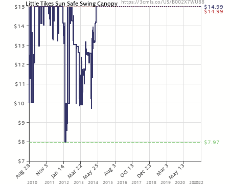 Amazon price history chart for Little Tikes Sun Safe Swing Canopy (B002X7WU88)  sc 1 st  camelcamelcamel.com & Little Tikes Sun Safe Swing Canopy (B002X7WU88) | Amazon price ...