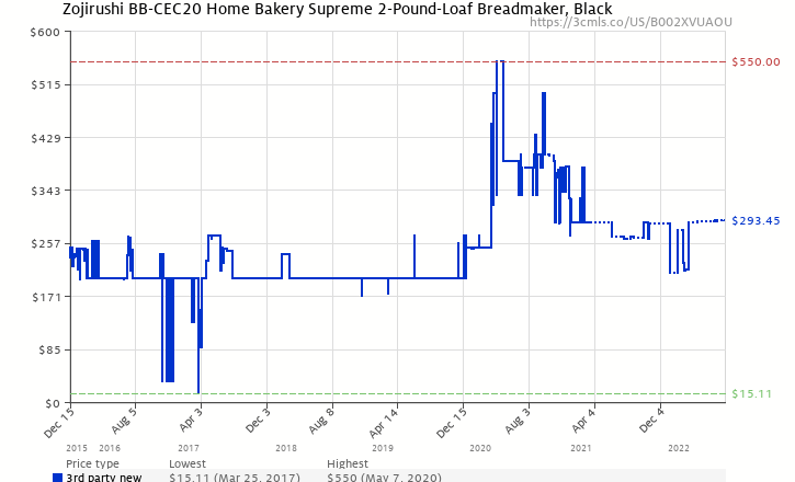Amazon price history chart for Zojirushi BB-CEC20 Home Bakery Supreme 2-Pound-Loaf Breadmaker, Black