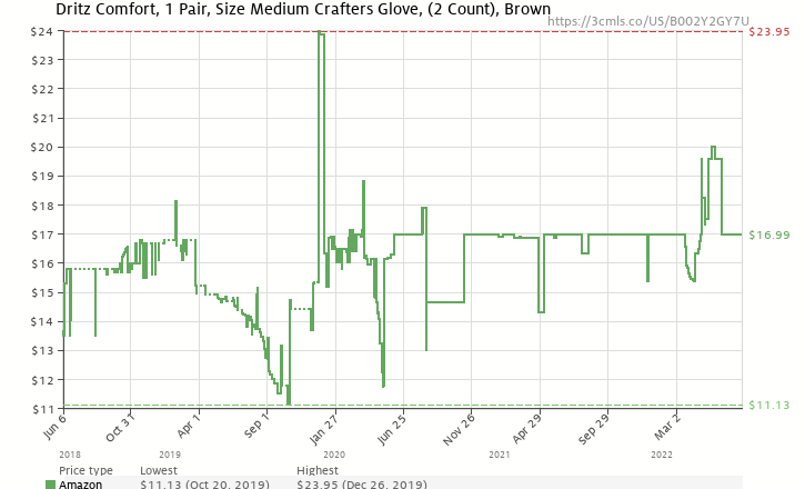 Amazon price history chart for Dritz Crafters Comfort Glove-Medium
