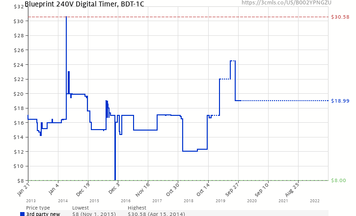 Blueprint 240v digital timer bdt 1c b002ypngzu amazon price amazon price history chart for blueprint 240v digital timer bdt 1c b002ypngzu malvernweather Images