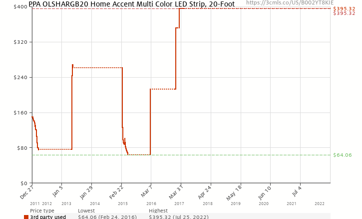 Amazon price history chart for PPA OLSHARGB20 Home Accent Multi Color LED Strip, 20-Foot