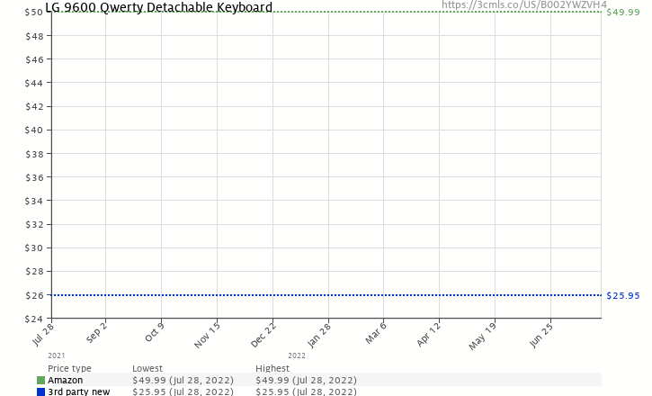 Amazon price history chart for LG 9600 Qwerty Detachable Keyboard