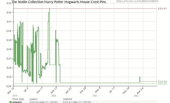 13d439ac1 Amazon price history chart for The Noble Collection Harry Potter House  Crest Pin Set (B002YXBEKG