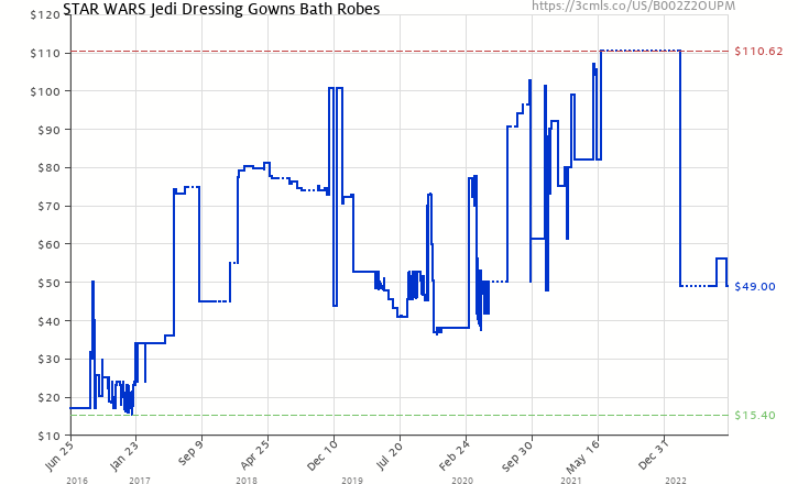 Amazon price history chart for Star Wars Jedi Dressing Gowns Bath Robes  (B002Z2OUPM) 4557f43b3