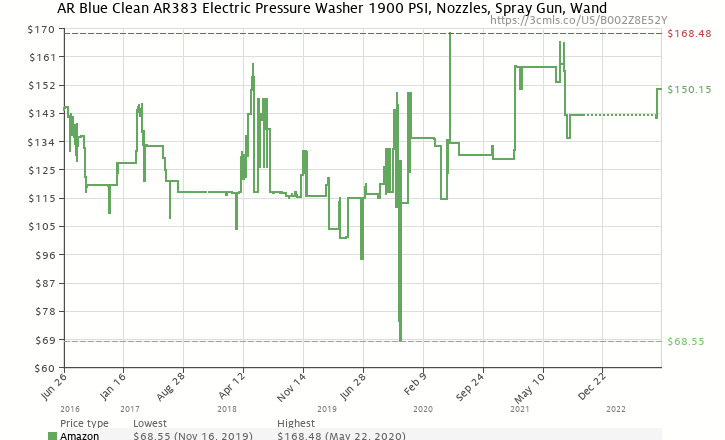Amazon price history chart for AR Blue Clean AR383 1,900 PSI 1.5 GPM 14 Amp Electric Pressure Washer with Hose Reel
