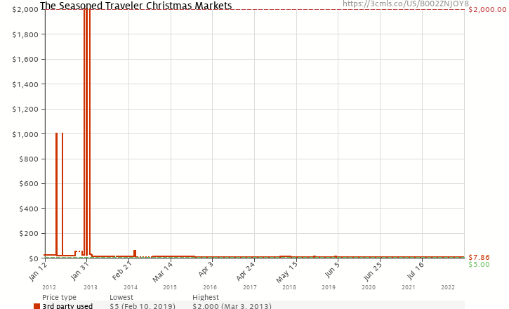 Amazon price history chart for The Seasoned Traveler Christmas Markets