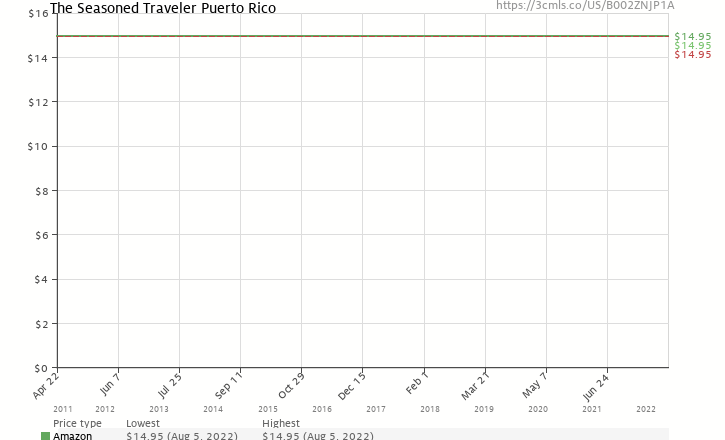 Amazon price history chart for The Seasoned Traveler Puerto Rico