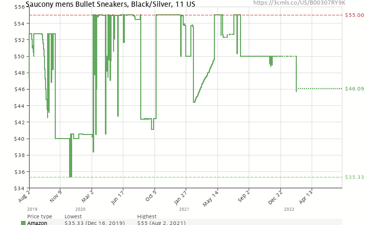 Amazon price history chart for Saucony Originals Men's Bullet Sneaker,Black/Silver,11 M US