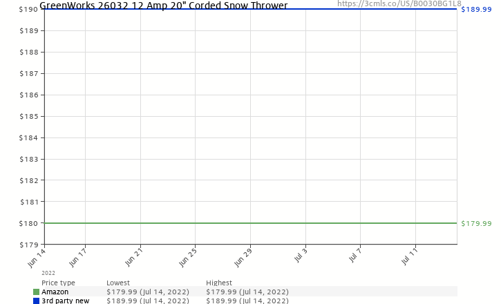 "Amazon price history chart for GreenWorks 26032 12 Amp 20"" Corded Snow Thrower"