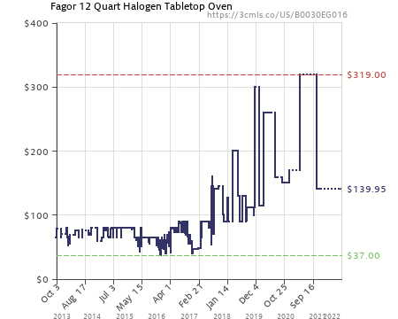 Amazon Price History Chart For Fagor 12 Quart Halogen Tabletop Oven  (B0030EG016)