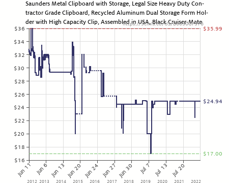 Amazon Price History Chart For Saunders Recycled Aluminum Cruiser Mate  Storage Clipboard U2013 Form Holder With