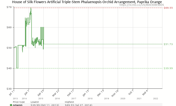 House of silk flowers artificial triple stem phalaenopsis orchid amazon price history chart for house of silk flowers artificial triple stem phalaenopsis orchid arrangement mightylinksfo