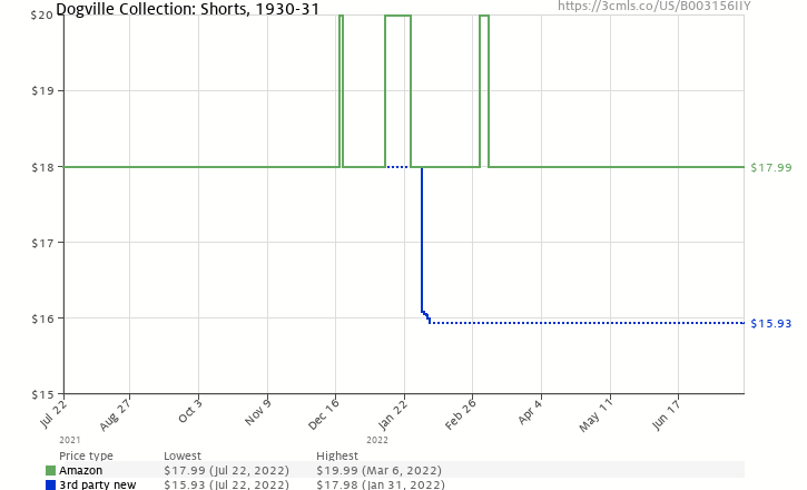 Amazon price history chart for Dogville Collection: Shorts, 1930-31