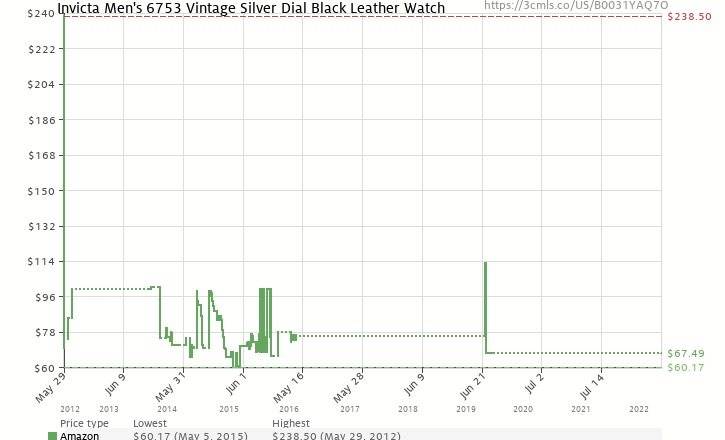 Amazon price history chart for Invicta Men's 6753 Vintage Silver Dial Black Leather Watch