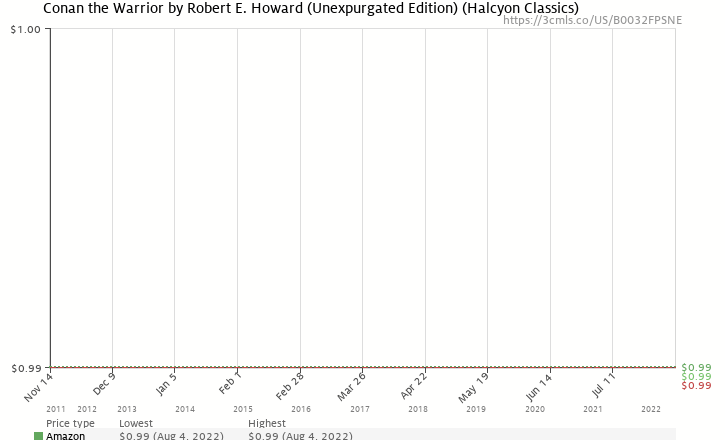 Amazon price history chart for Conan the Warrior by Robert E. Howard (Unexpurgated Edition) (Halcyon Classics)