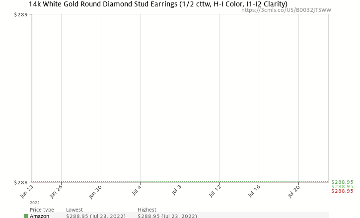 Amazon price history chart for 14k White Gold Round Diamond Stud Earrings (1/2 cttw, H-I Color, I1-I2 Clarity)