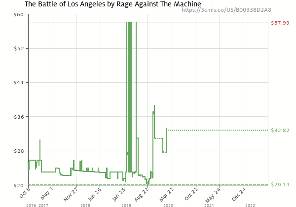 Price history of Rage Against The Machine – The Battle of Los Angeles