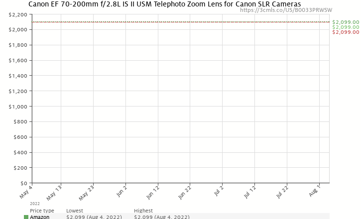 Amazon price history chart for Canon EF 70-200mm f/2.8L IS II USM Telephoto Zoom Lens for Canon SLR Cameras