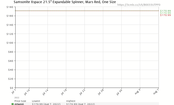 "Amazon price history chart for Samsonite Xspace 21.5"" Expandable Spinner, Mars Red, One Size"