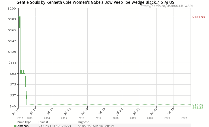Amazon price history chart for Gentle Souls Women's Gabe's Bow Peep Toe Wedge,Black,7.5 M US