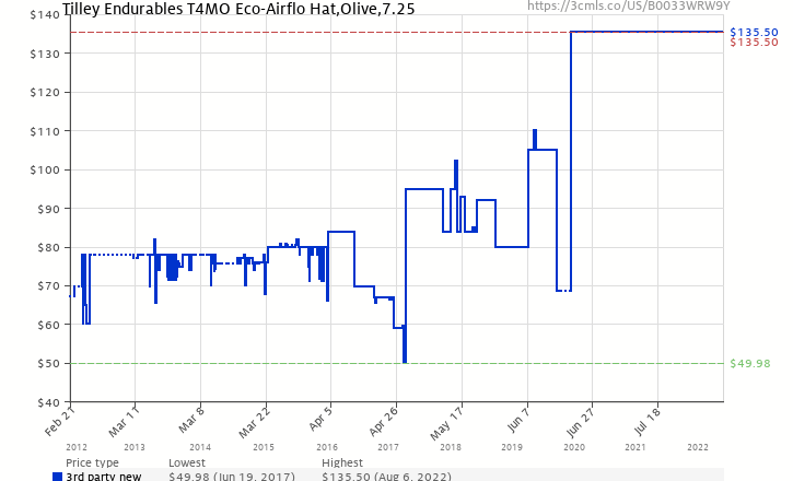 e783f03bfcd Amazon price history chart for Tilley Endurables T4MO Eco-Airflo Hat