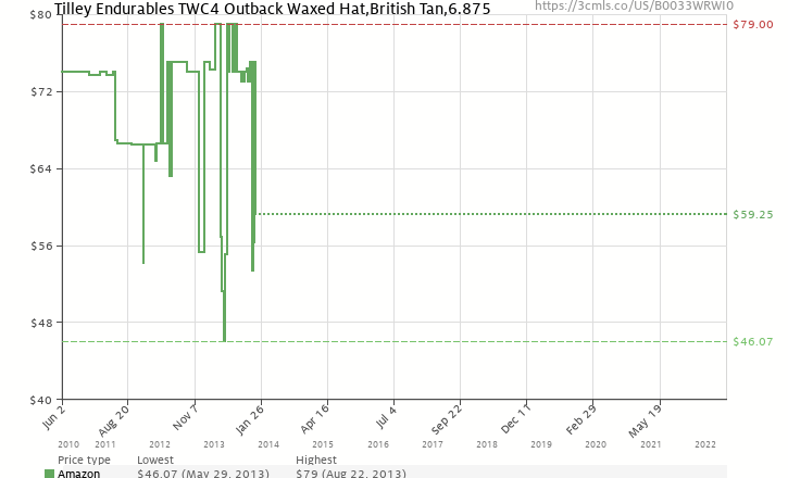 8b8e960001478 Amazon price history chart for Tilley Endurables TWC4 Outback Waxed Hat
