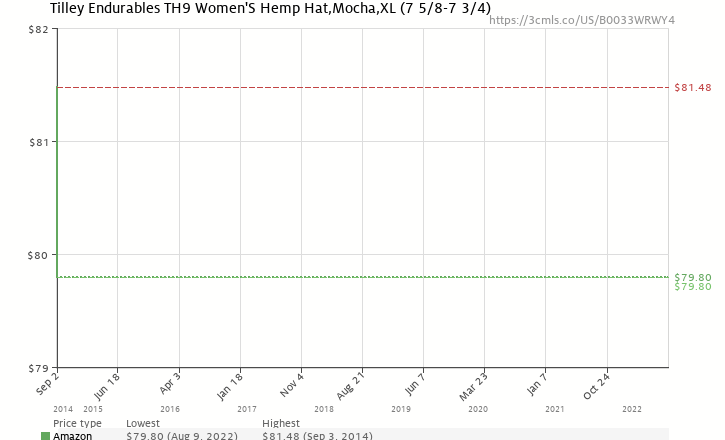 1a64fbb3889 Amazon price history chart for Tilley Endurables TH9 Women S Hemp Hat