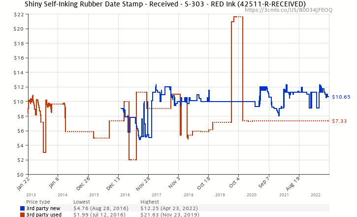 Amazon Price History Chart For Shiny Self Inking Rubber Date Stamp