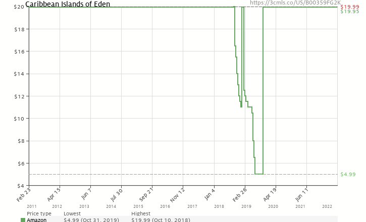 Amazon price history chart for Caribbean Islands of Eden