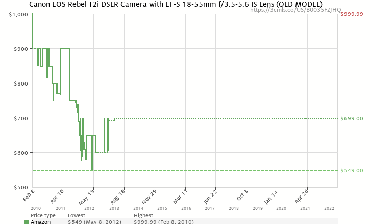 Amazon price history chart for Canon EOS Rebel T2i 18 MP CMOS APS-C Sensor DIGIC 4 Image Processor Full-HD Movie Mode Digital SLR Camera with 3.0-inch LCD and EF-S 18-55mm f/3.5-5.6 IS Lens