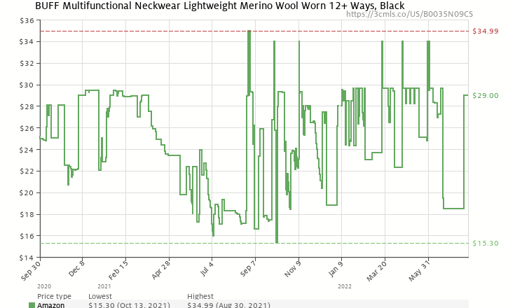 dae0f254ae4 Amazon price history chart for Buff Lightweight Merino Wool Multifunctional  Headwear
